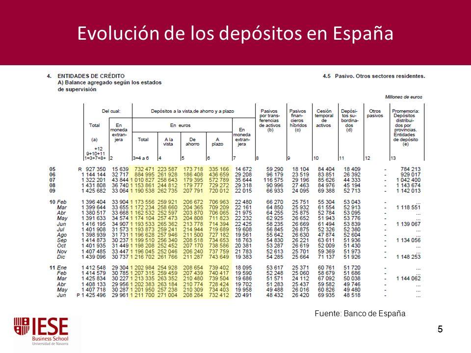 5 5 Evolución de los depósitos en España Fuente: Banco de España