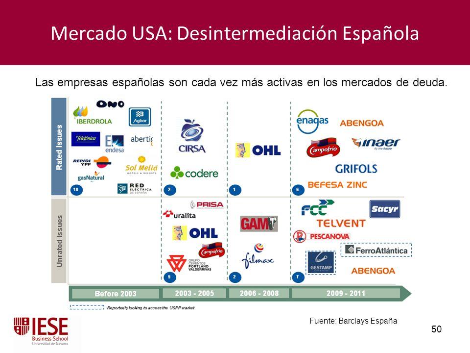 50 Mercado USA: Desintermediación Española Las empresas españolas son cada vez más activas en los mercados de deuda. Fuente: Barclays España