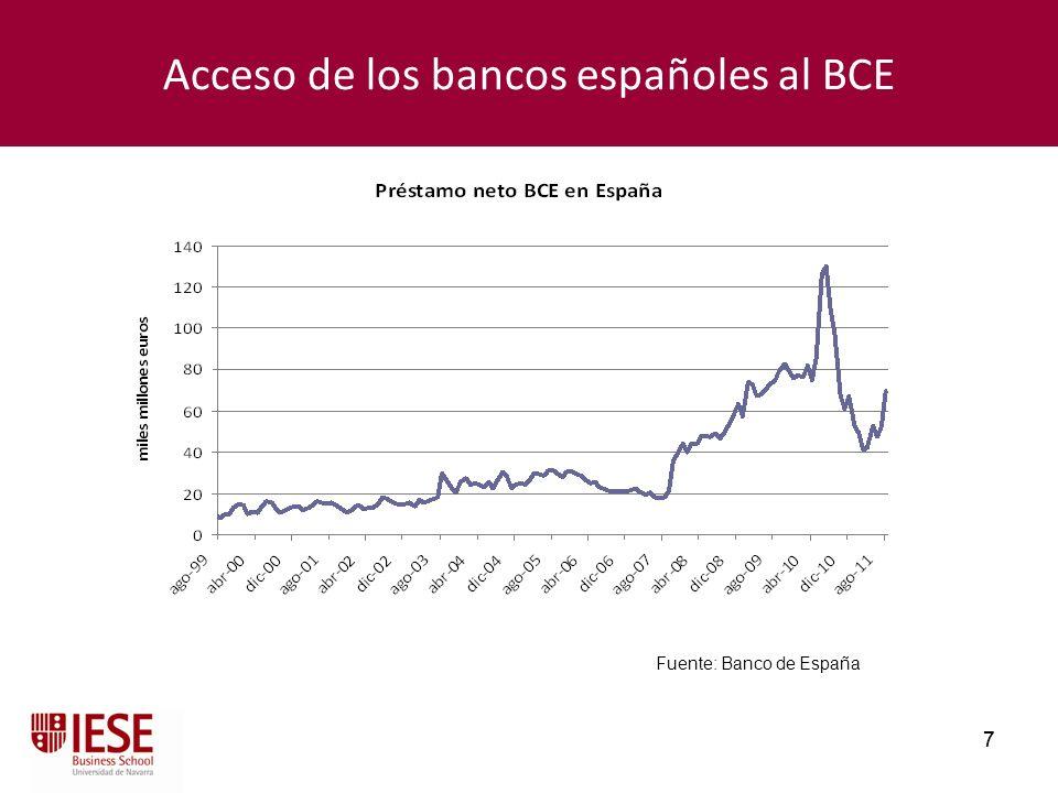 7 7 Acceso de los bancos españoles al BCE Fuente: Banco de España