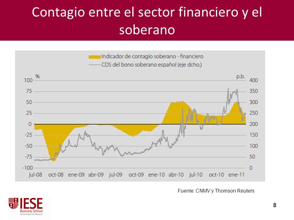 8 8 Contagio entre el sector financiero y el soberano Fuente: CNMV y Thomson Reuters