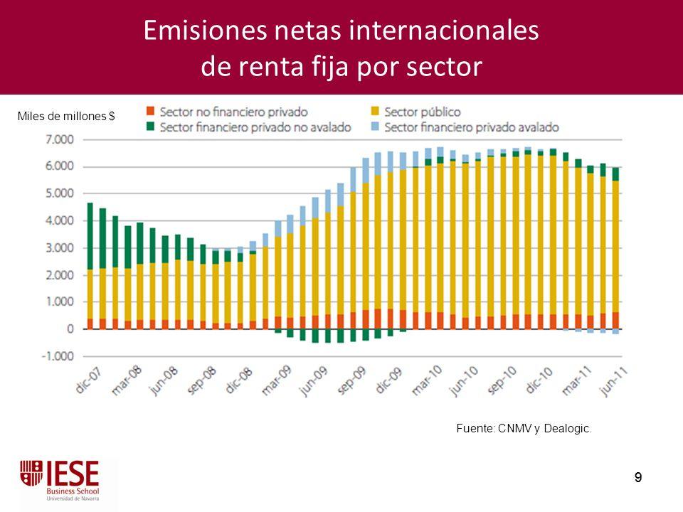 9 9 Emisiones netas internacionales de renta fija por sector Fuente: CNMV y Dealogic. Miles de millones $