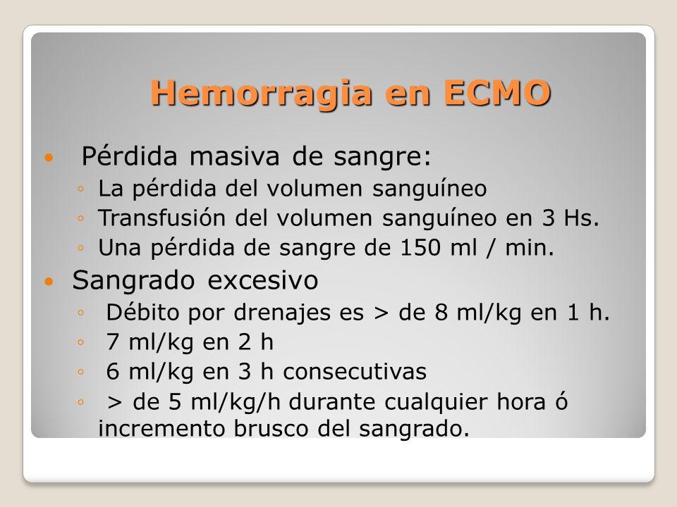 Hemorragia en ECMO Pérdida masiva de sangre: La pérdida del volumen sanguíneo Transfusión del volumen sanguíneo en 3 Hs.