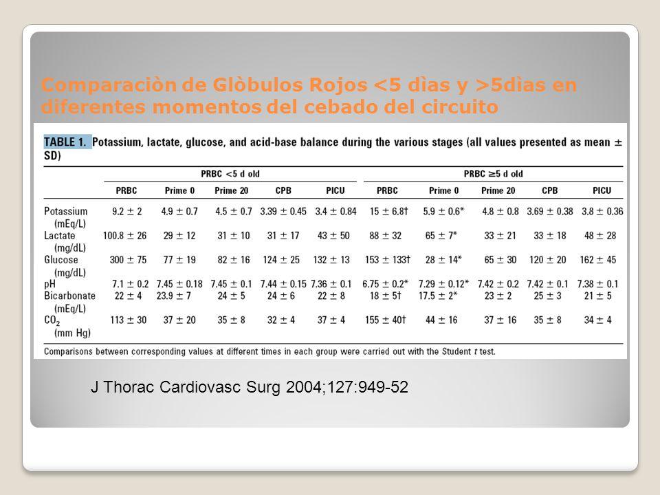 Comparaciòn de Glòbulos Rojos 5dìas en diferentes momentos del cebado del circuito J Thorac Cardiovasc Surg 2004;127:949-52