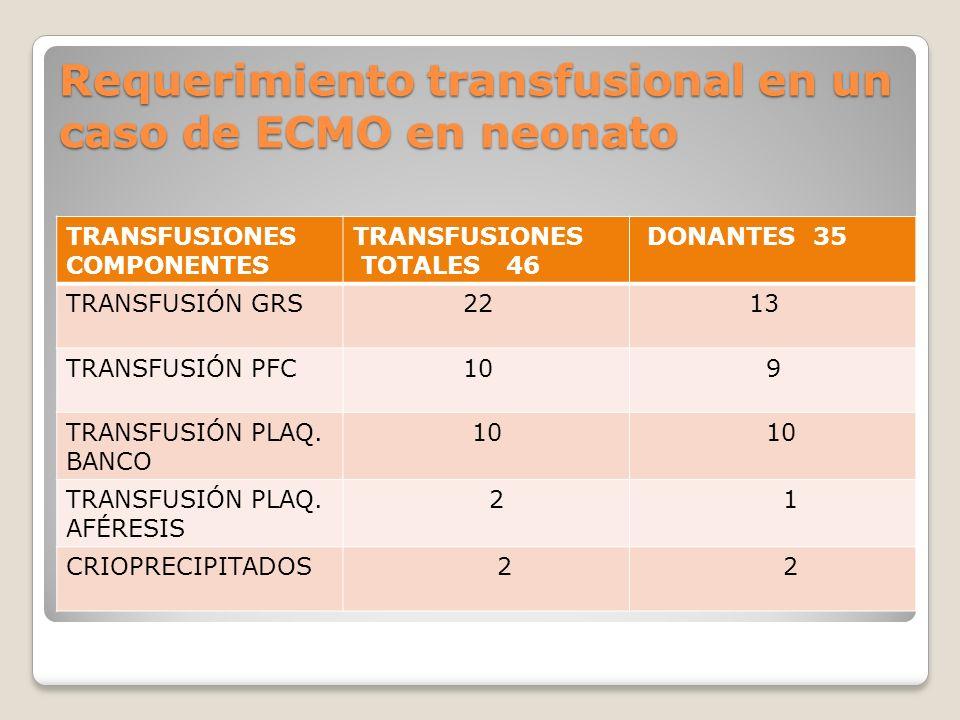 Requerimiento transfusional en un caso de ECMO en neonato TRANSFUSIONES COMPONENTES TRANSFUSIONES TOTALES 46 DONANTES 35 TRANSFUSIÓN GRS 22 13 TRANSFUSIÓN PFC 10 9 TRANSFUSIÓN PLAQ.