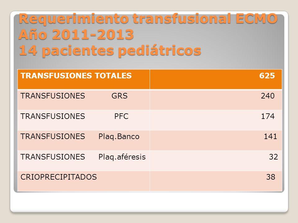 Requerimiento transfusional ECMO Año 2011-2013 14 pacientes pediátricos TRANSFUSIONES TOTALES 625 TRANSFUSIONES GRS 240 TRANSFUSIONES PFC 174 TRANSFUSIONES Plaq.Banco 141 TRANSFUSIONES Plaq.aféresis 32 CRIOPRECIPITADOS 38