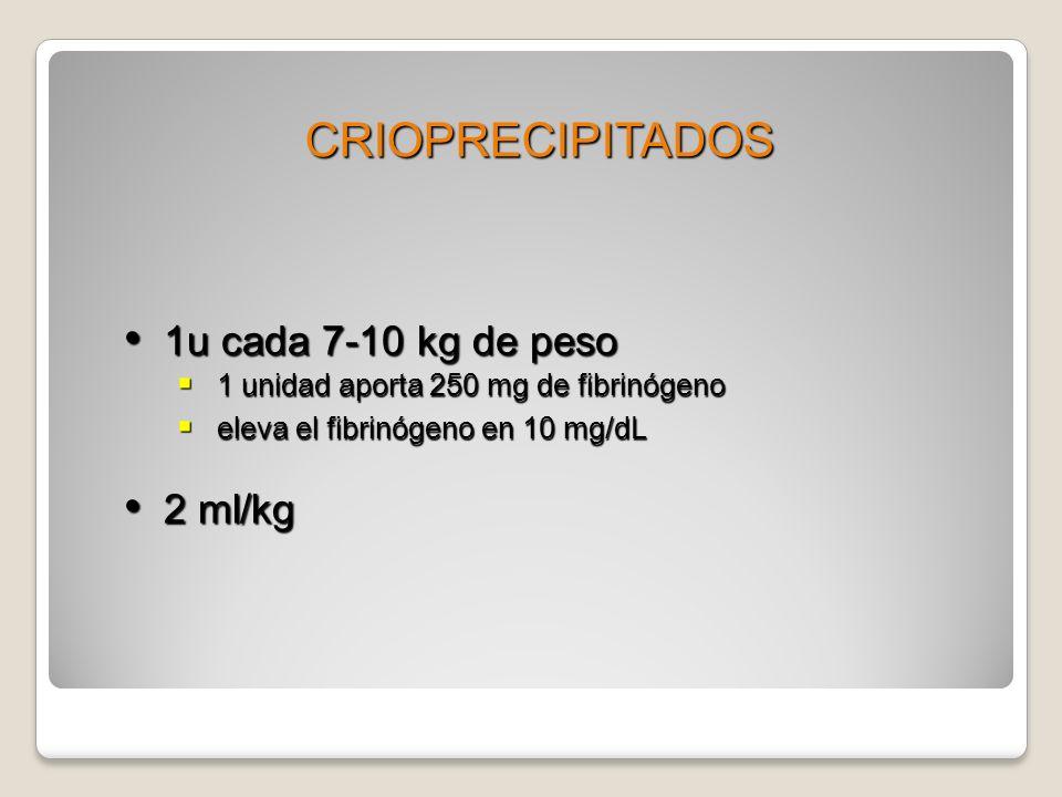 1u cada 7-10 kg de peso 1u cada 7-10 kg de peso 1 unidad aporta 250 mg de fibrinógeno 1 unidad aporta 250 mg de fibrinógeno eleva el fibrinógeno en 10 mg/dL eleva el fibrinógeno en 10 mg/dL 2 ml/kg 2 ml/kg CRIOPRECIPITADOS