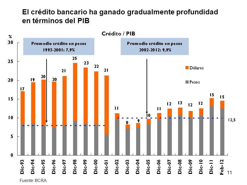 11 Punto 6) El crédito bancario ha ganado gradualmente profundidad en términos del PIB Crédito / PIB 12,5 Fuente: BCRA
