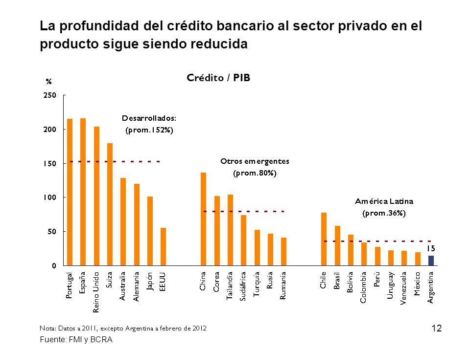 12 La profundidad del crédito bancario al sector privado en el producto sigue siendo reducida Fuente: FMI y BCRA Crédito / PIB