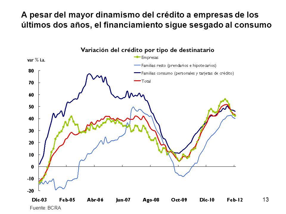 13 A pesar del mayor dinamismo del crédito a empresas de los últimos dos años, el financiamiento sigue sesgado al consumo Fuente: BCRA Variación del crédito por tipo de destinatario