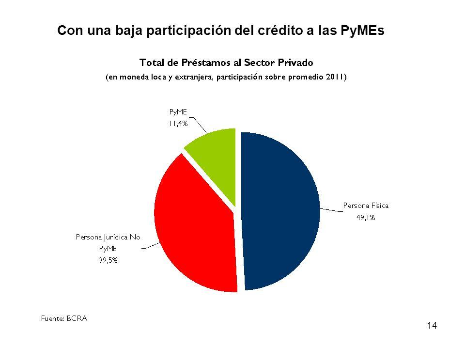 14 Con una baja participación del crédito a las PyMEs