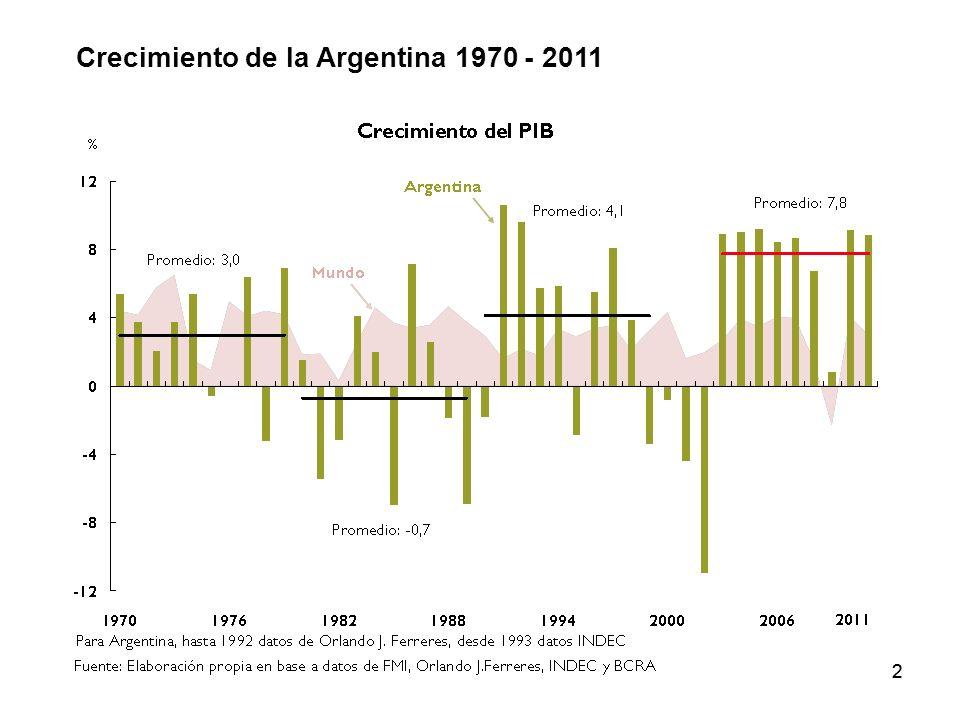 22 Crecimiento de la Argentina 1970 - 2011