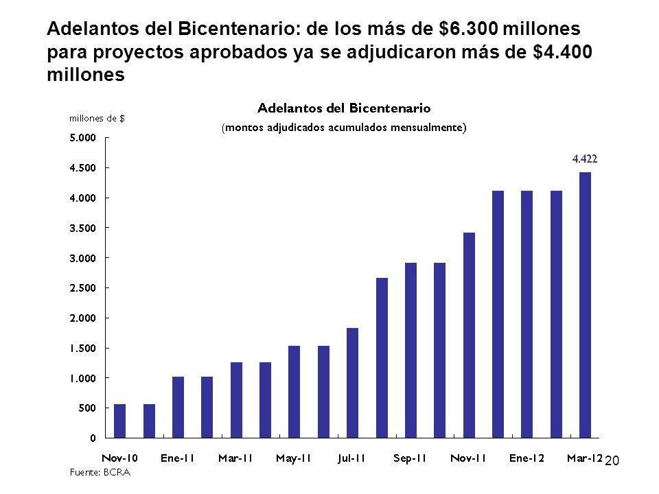 20 Adelantos del Bicentenario: de los más de $6.300 millones para proyectos aprobados ya se adjudicaron más de $4.400 millones