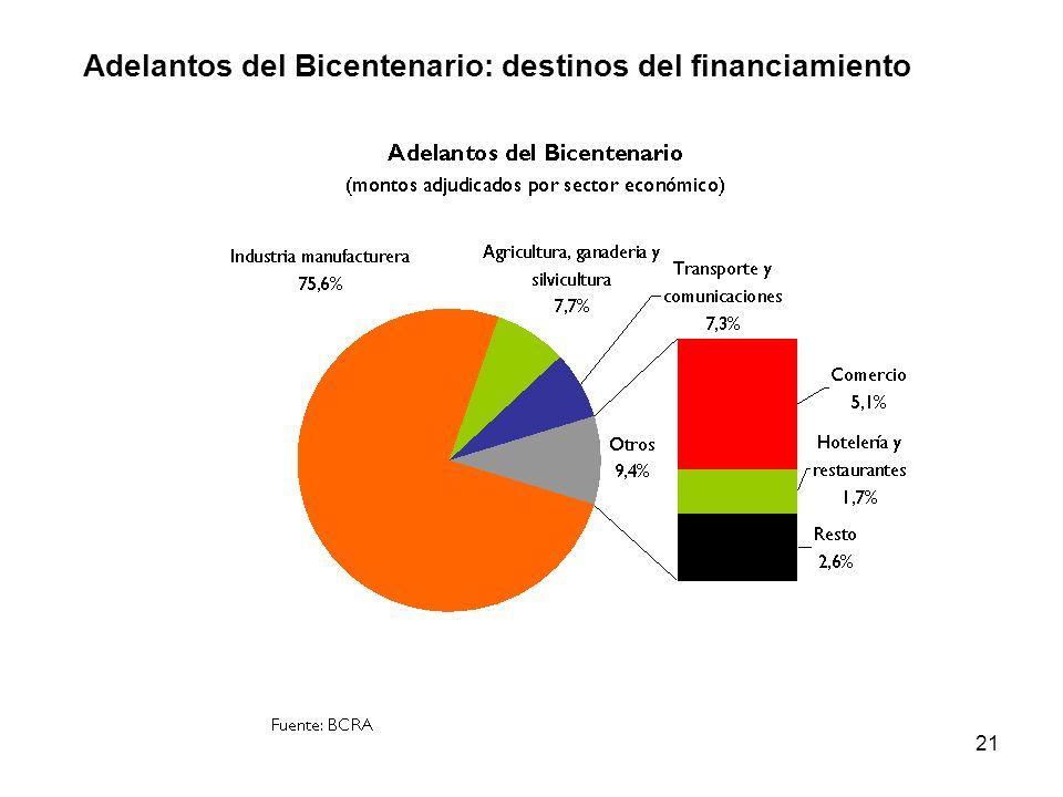 21 Adelantos del Bicentenario: destinos del financiamiento