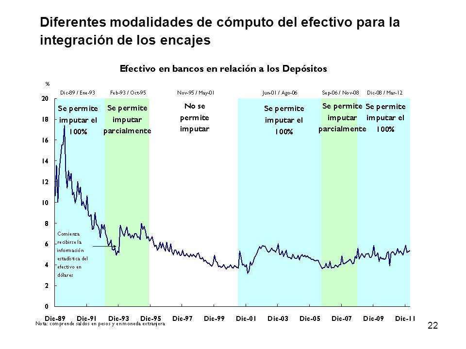 22 Diferentes modalidades de cómputo del efectivo para la integración de los encajes