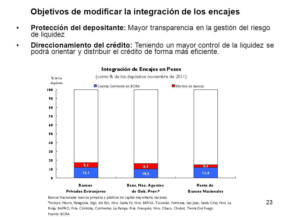 23 Objetivos de modificar la integración de los encajes Protección del depositante: Mayor transparencia en la gestión del riesgo de liquidez Direccionamiento del crédito: Teniendo un mayor control de la liquidez se podrá orientar y distribuir el crédito de forma más eficiente.