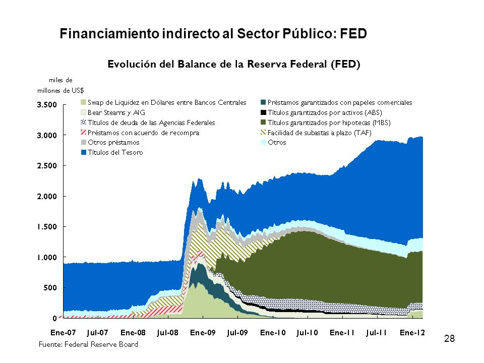 28 Financiamiento indirecto al Sector Público: FED Evolución del Balance de la Reserva Federal (FED)