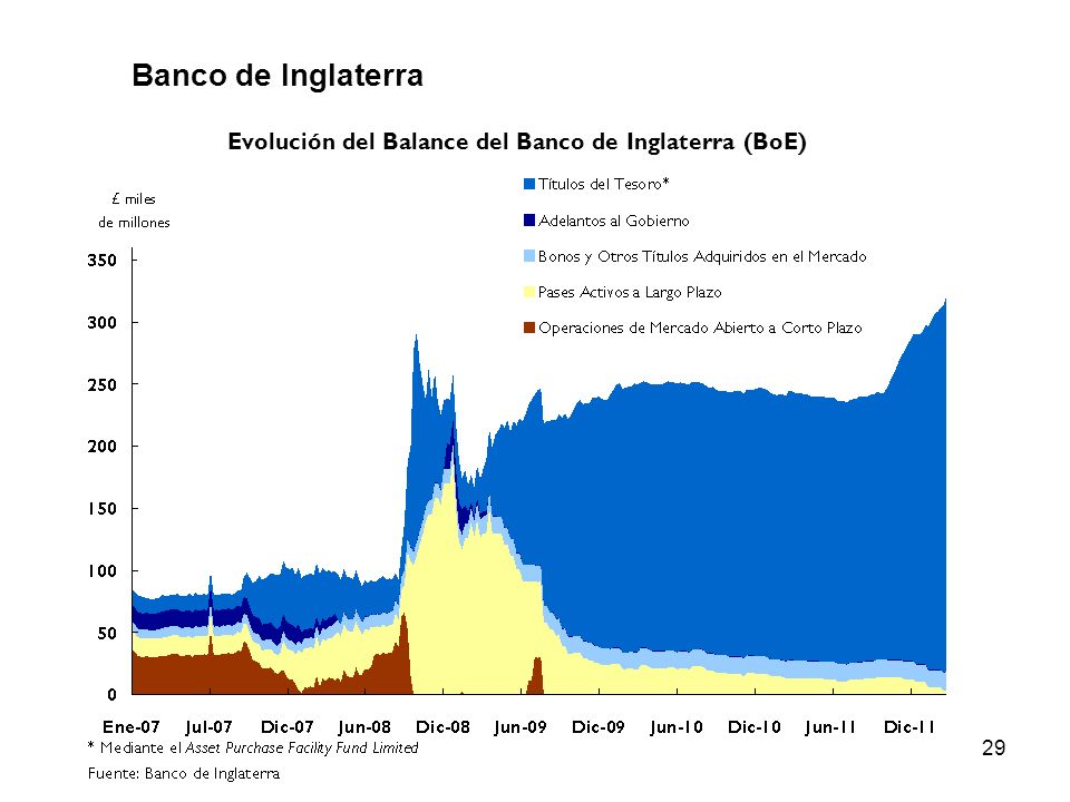 29 Banco de Inglaterra Evolución del Balance del Banco de Inglaterra (BoE)
