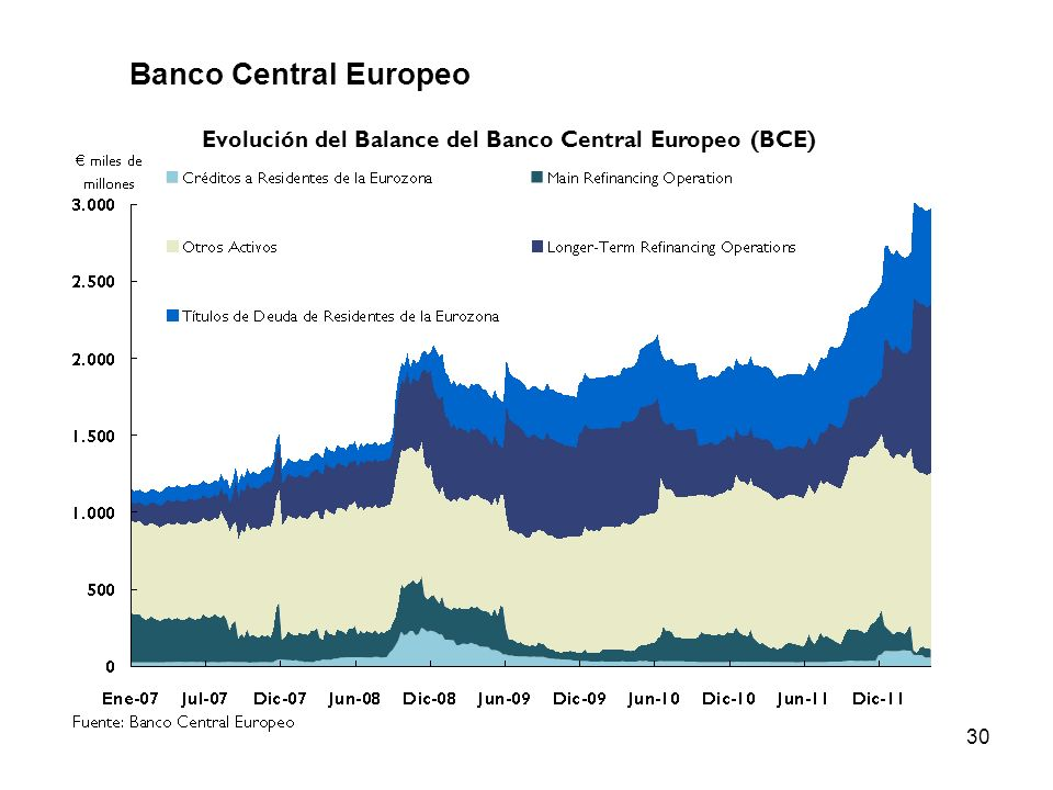 30 Banco Central Europeo Evolución del Balance del Banco Central Europeo (BCE)