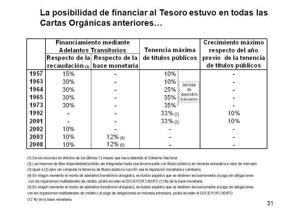 31 La posibilidad de financiar al Tesoro estuvo en todas las Cartas Orgánicas anteriores…