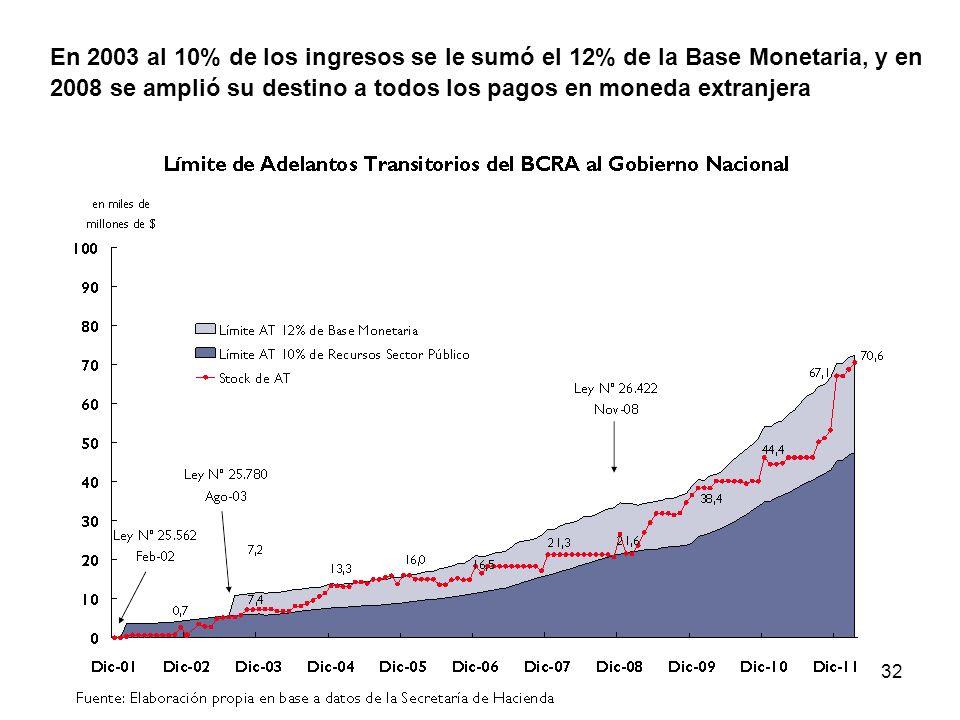 32 En 2003 al 10% de los ingresos se le sumó el 12% de la Base Monetaria, y en 2008 se amplió su destino a todos los pagos en moneda extranjera