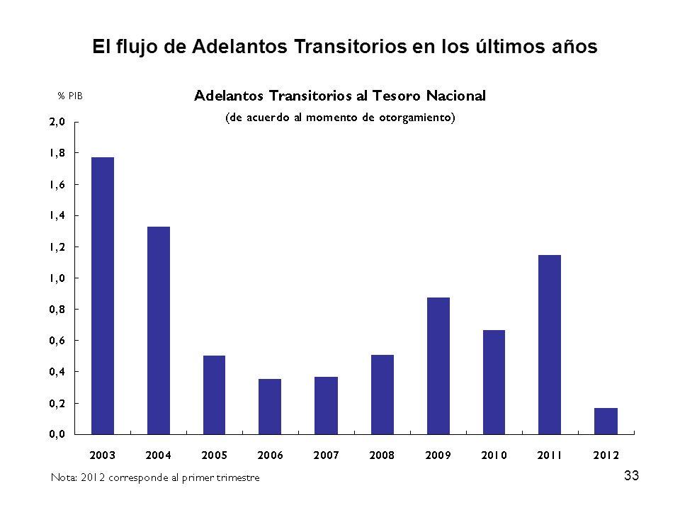 33 El flujo de Adelantos Transitorios en los últimos años