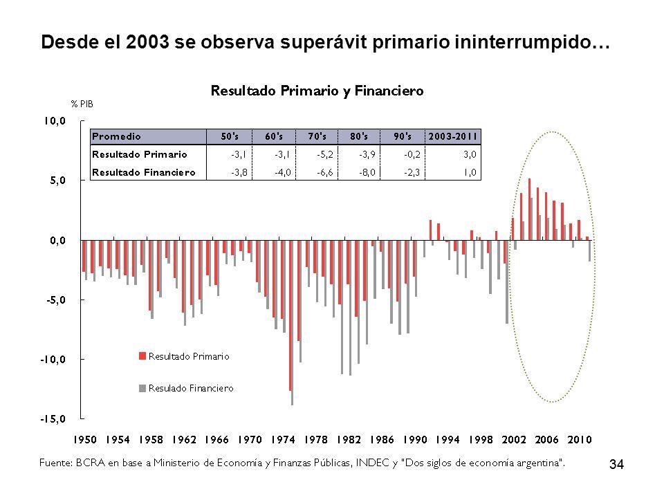 34 Desde el 2003 se observa superávit primario ininterrumpido…
