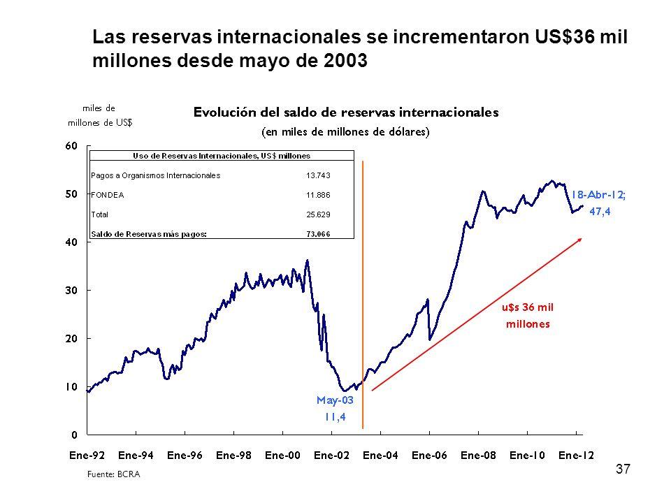 37 Las reservas internacionales se incrementaron US$36 mil millones desde mayo de 2003 Fuente: BCRA