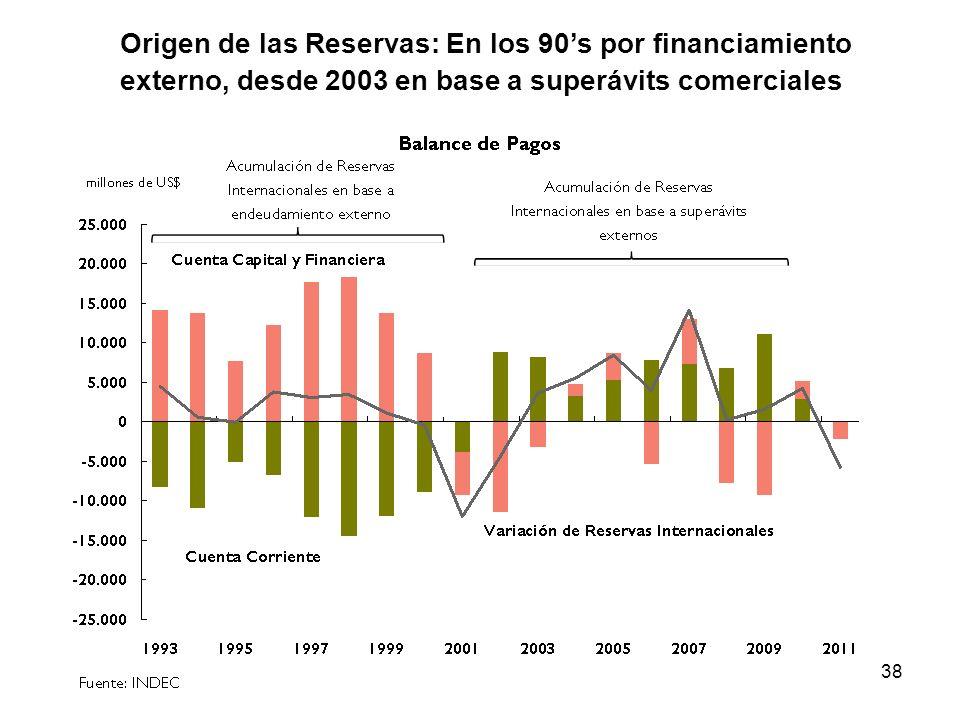 38 Origen de las Reservas: En los 90s por financiamiento externo, desde 2003 en base a superávits comerciales
