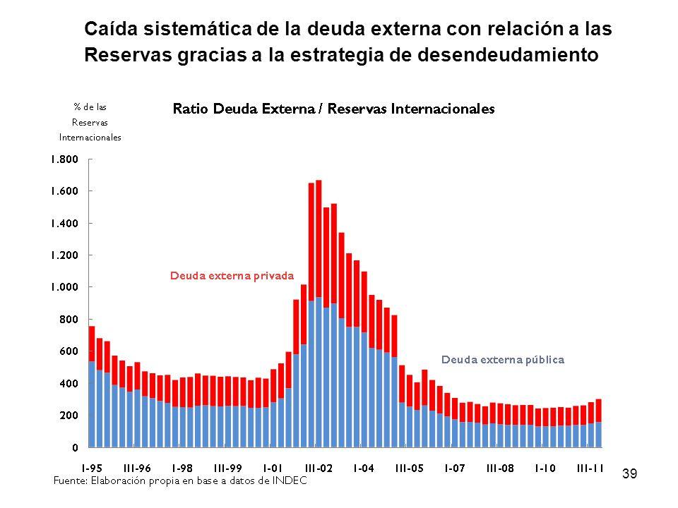 39 Caída sistemática de la deuda externa con relación a las Reservas gracias a la estrategia de desendeudamiento