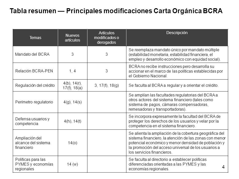 4 Temas Nuevos artículos Artículos modificados o derogados Descripción Mandato del BCRA33 Se reemplaza mandato único por mandato múltiple (estabilidad monetaria, estabilidad financiera, el empleo y desarrollo económico con equidad social).