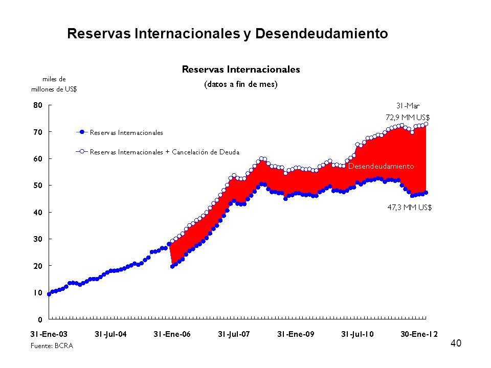 40 Reservas Internacionales y Desendeudamiento