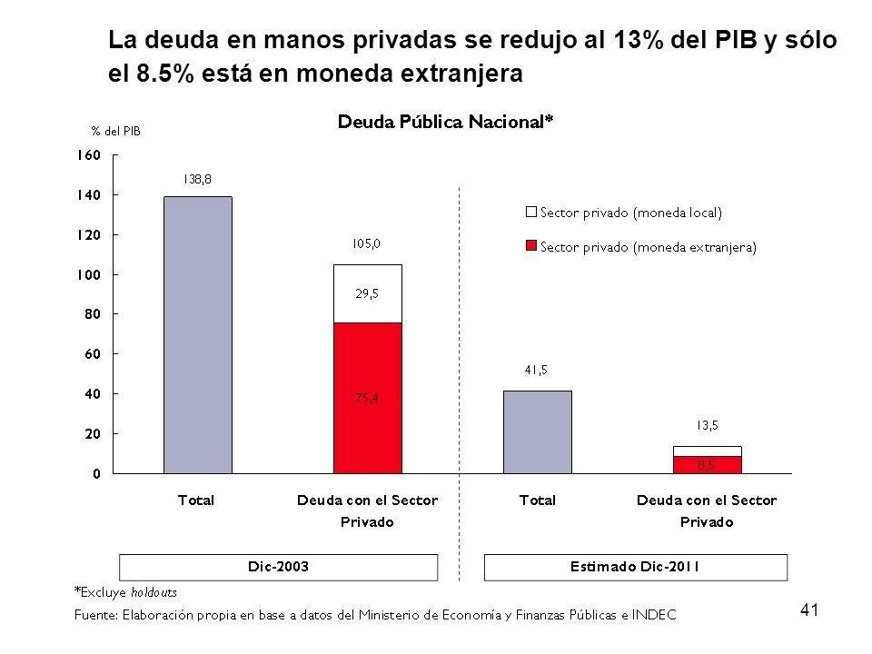 41 La deuda en manos privadas se redujo al 13% del PIB y sólo el 8.5% está en moneda extranjera