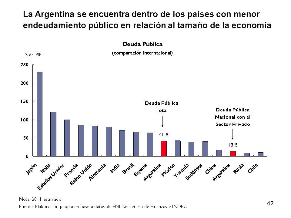 42 La Argentina se encuentra dentro de los países con menor endeudamiento público en relación al tamaño de la economía