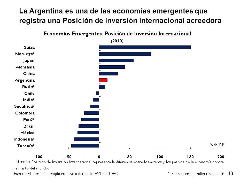 43 La Argentina es una de las economías emergentes que registra una Posición de Inversión Internacional acreedora