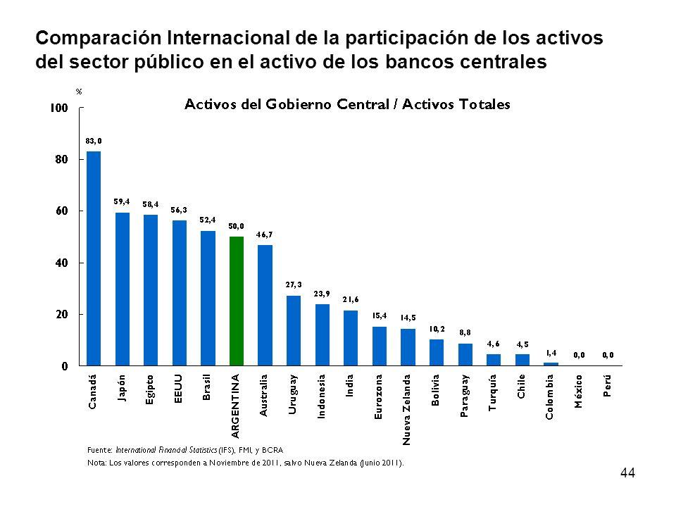 44 Adelantos Transitorios y Utilidades Comparación Internacional de la participación de los activos del sector público en el activo de los bancos centrales