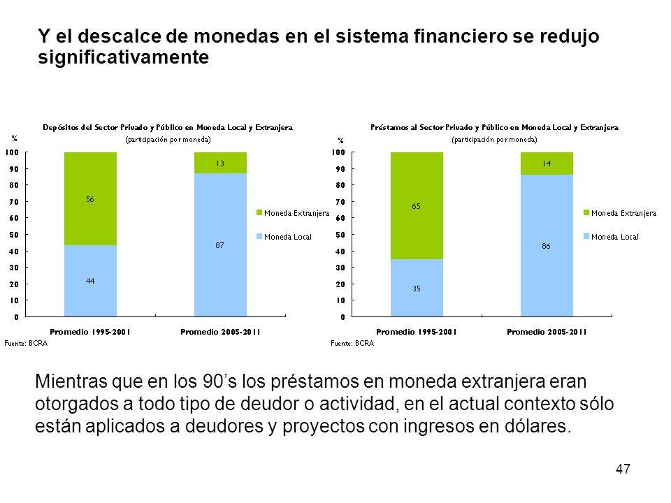 47 Y el descalce de monedas en el sistema financiero se redujo significativamente Mientras que en los 90s los préstamos en moneda extranjera eran otorgados a todo tipo de deudor o actividad, en el actual contexto sólo están aplicados a deudores y proyectos con ingresos en dólares.
