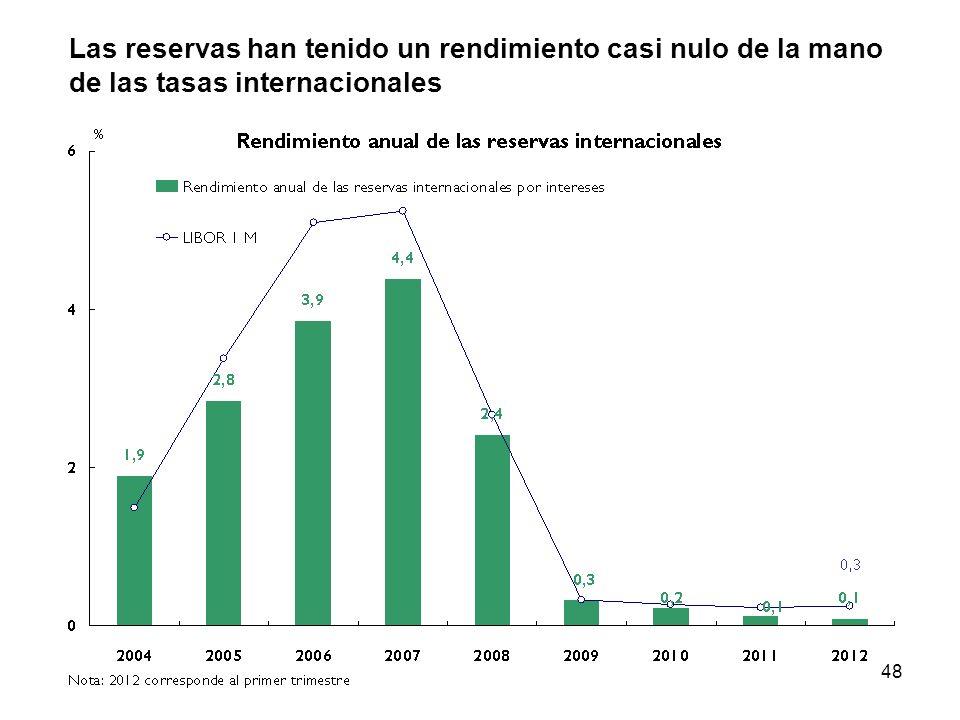 48 Las reservas han tenido un rendimiento casi nulo de la mano de las tasas internacionales
