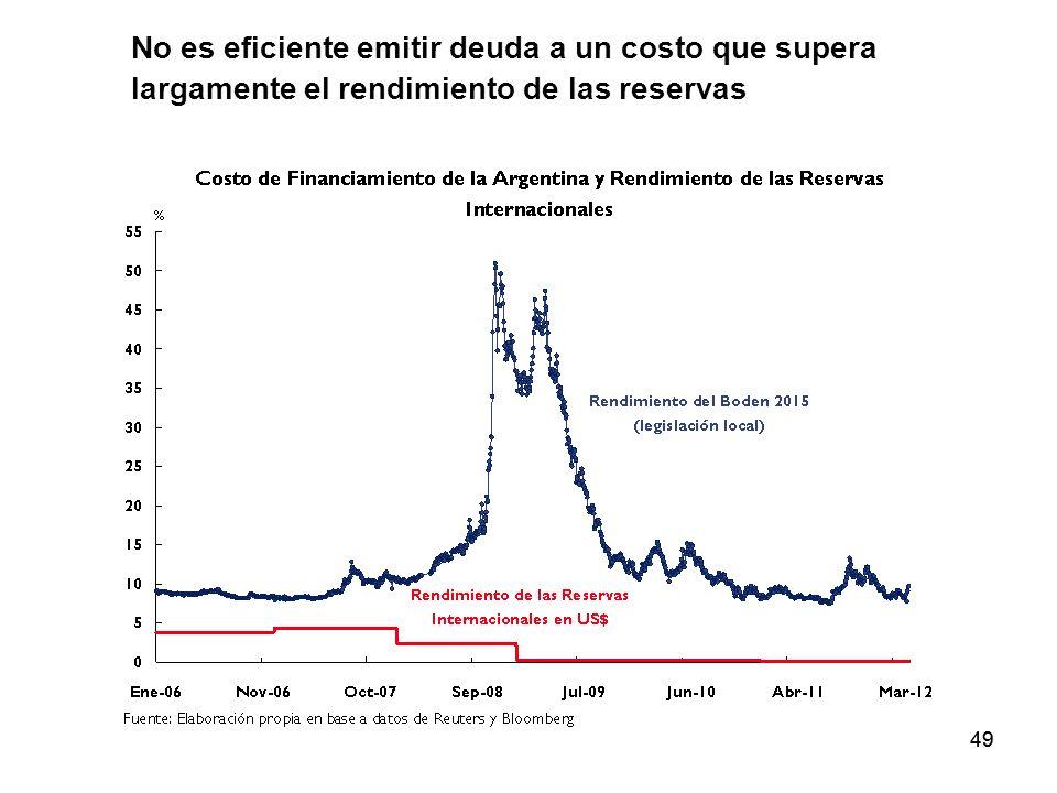 49 No es eficiente emitir deuda a un costo que supera largamente el rendimiento de las reservas