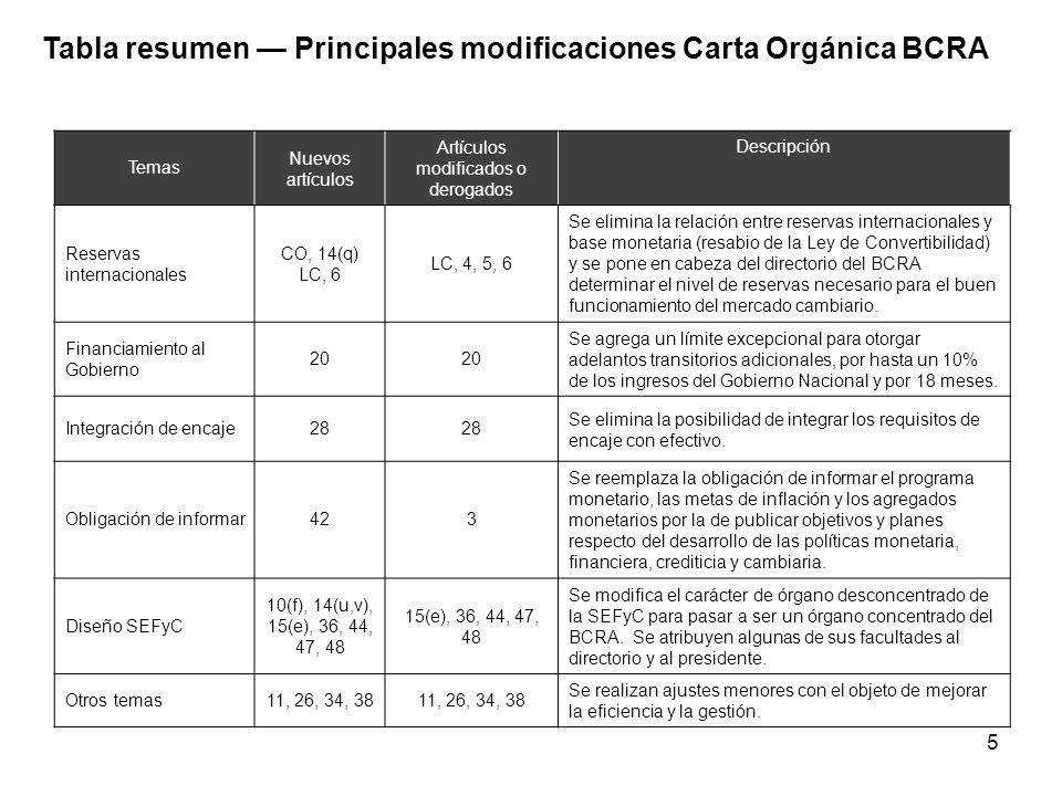 5 Temas Nuevos artículos Artículos modificados o derogados Descripción Reservas internacionales CO, 14(q) LC, 6 LC, 4, 5, 6 Se elimina la relación ent