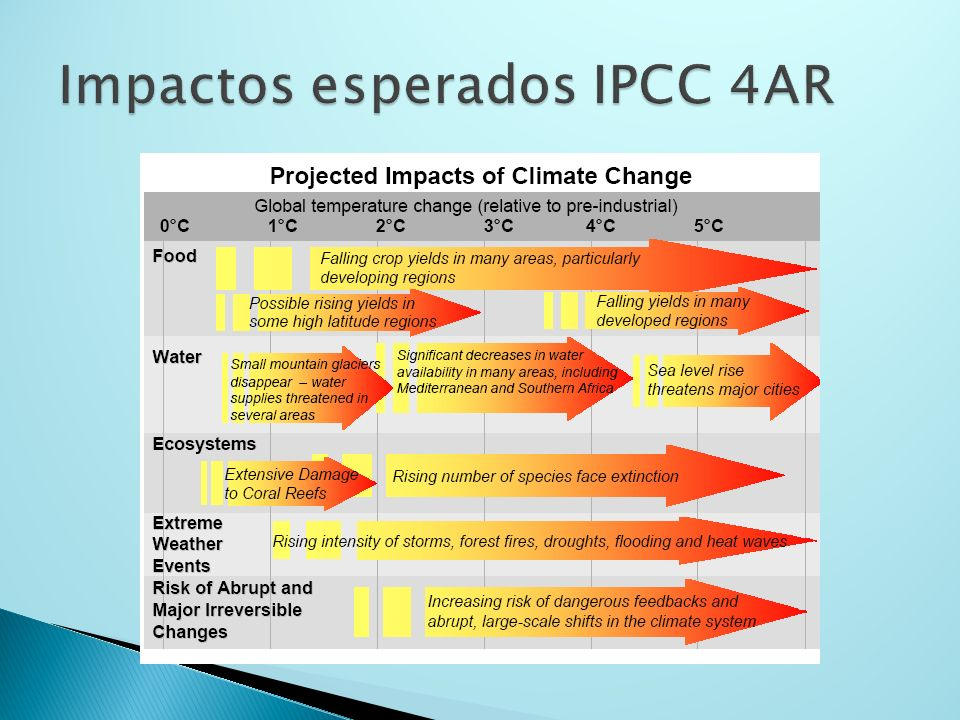 Reducción esperada de la precipitación en la Amazonia como resultado del incremento en el gradiente de temperaturas en el Atlántico Observations Model - GHG only Model – GHG, Aerosols O 3, solar 2005 Anomaly Cox, 2007