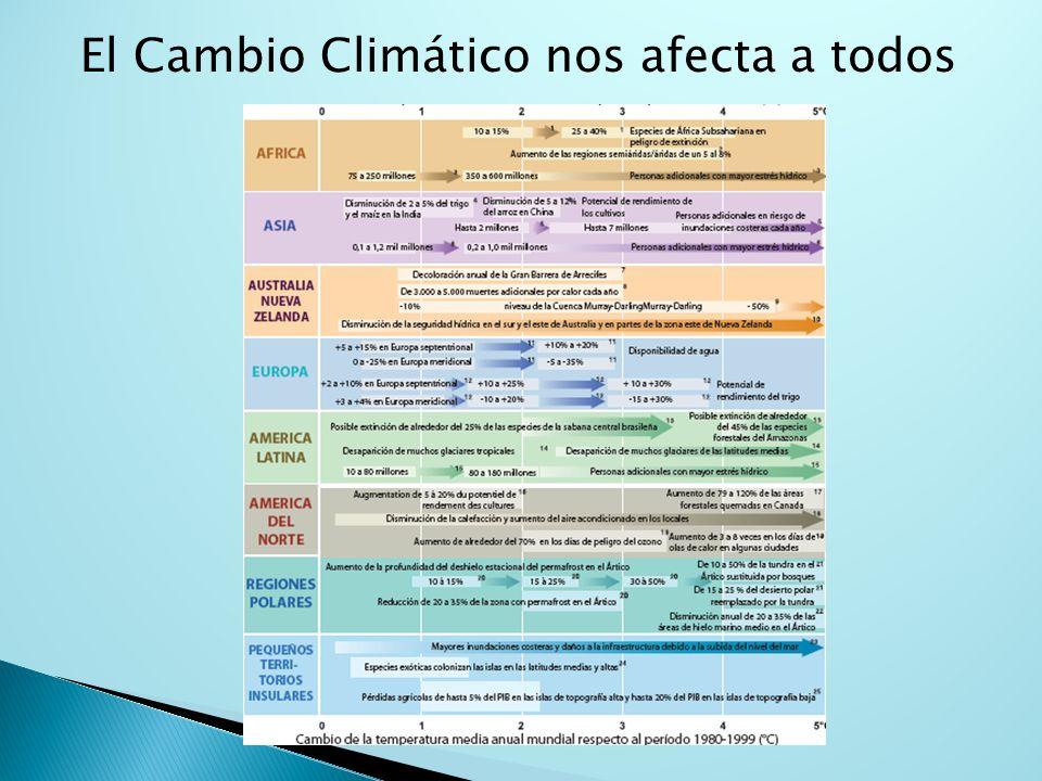 El Cambio Climático nos afecta a todos