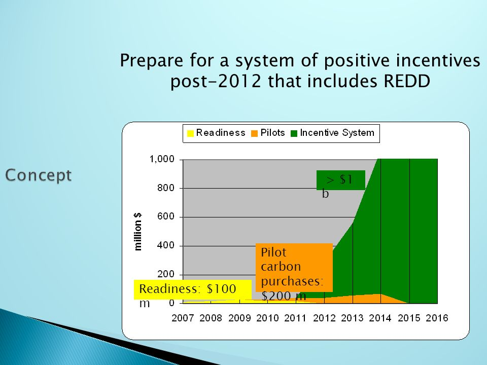 Prepare for a system of positive incentives post-2012 that includes REDD Readiness: $100 m Pilot carbon purchases: $200 m > $1 b
