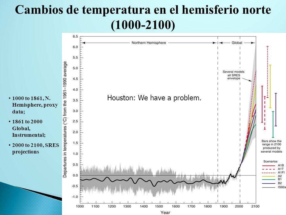 Cambios de temperatura en el hemisferio norte (1000-2100) 1000 to 1861, N.