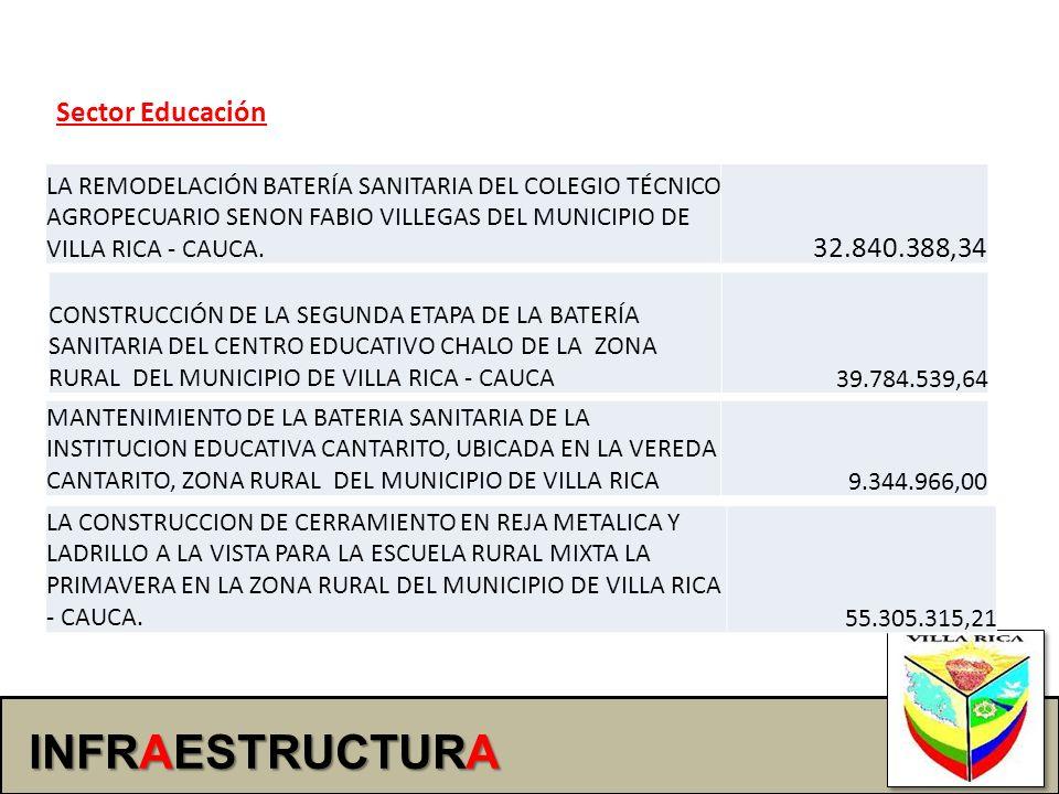 INFRAESTRUCTURA Sector Educación LA REMODELACIÓN BATERÍA SANITARIA DEL COLEGIO TÉCNICO AGROPECUARIO SENON FABIO VILLEGAS DEL MUNICIPIO DE VILLA RICA -