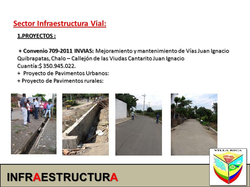 INFRAESTRUCTURA Sector Infraestructura Vial: 1.PROYECTOS : + Convenio 709-2011 INVIAS: Mejoramiento y mantenimiento de Vías Juan Ignacio Quibrapatas,