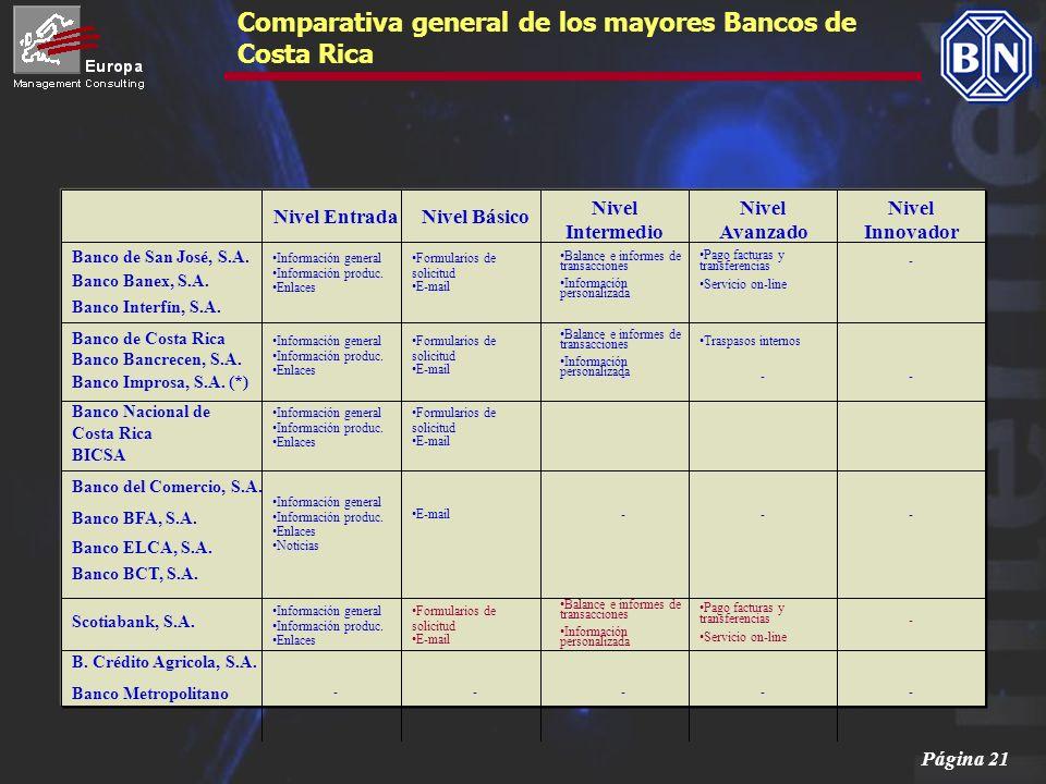 Página 21 Nivel EntradaNivel Básico Nivel Intermedio Nivel Avanzado Nivel Innovador Banco Banex, S.A. Banco de San José, S.A. Banco BCT, S.A. B. Crédi