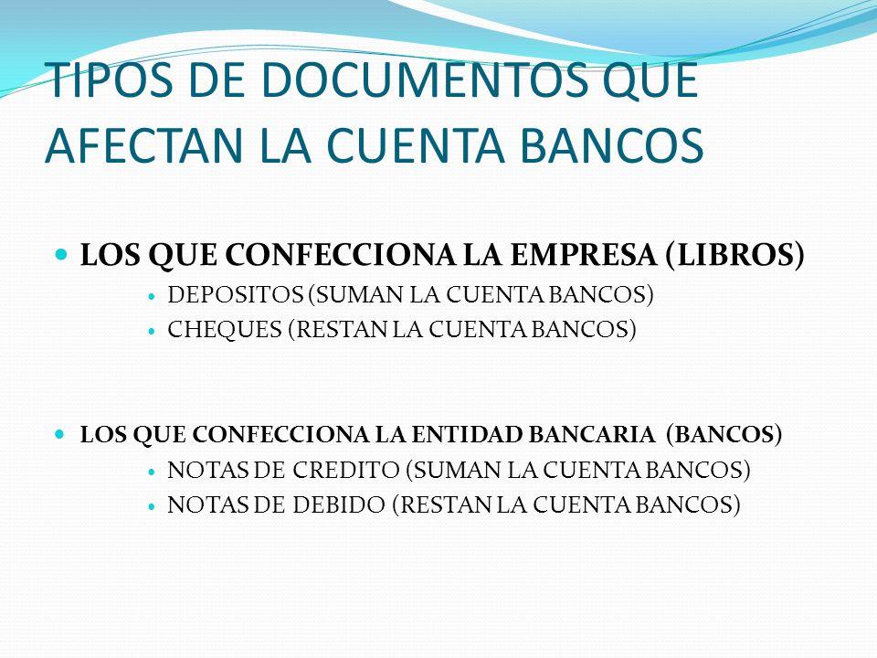 TIPOS DE DOCUMENTOS QUE AFECTAN LA CUENTA BANCOS LOS QUE CONFECCIONA LA EMPRESA (LIBROS) DEPOSITOS (SUMAN LA CUENTA BANCOS) CHEQUES (RESTAN LA CUENTA BANCOS) LOS QUE CONFECCIONA LA ENTIDAD BANCARIA (BANCOS) NOTAS DE CREDITO (SUMAN LA CUENTA BANCOS) NOTAS DE DEBIDO (RESTAN LA CUENTA BANCOS)