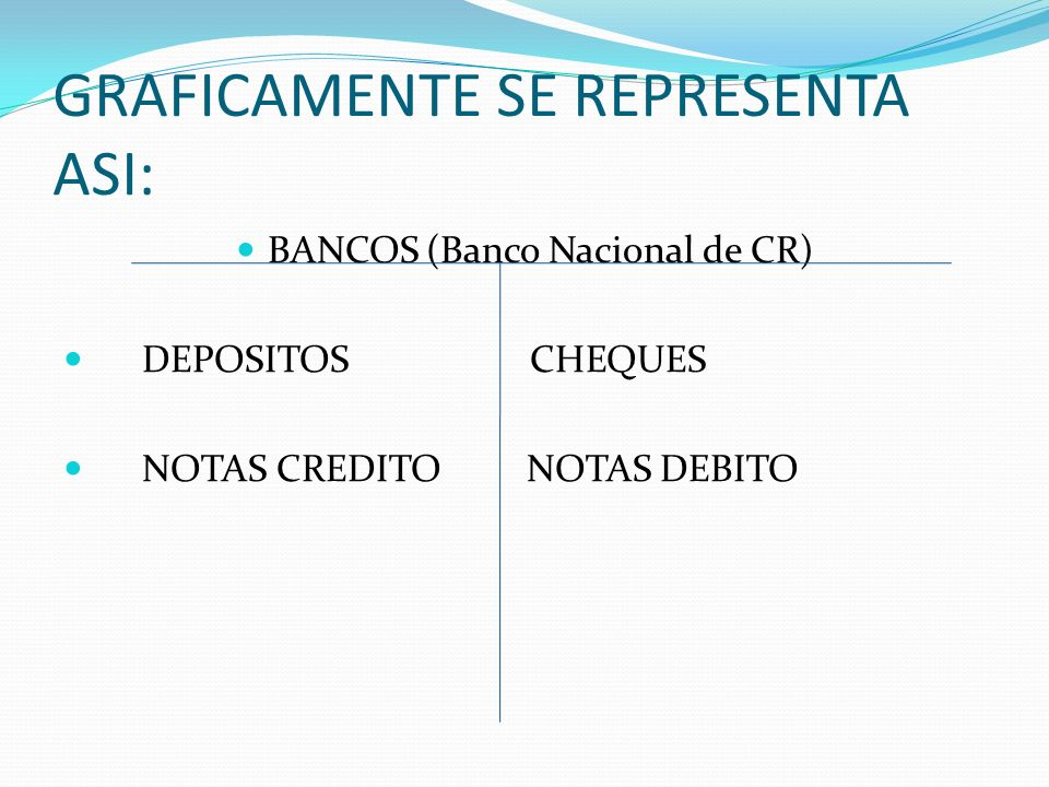 GRAFICAMENTE SE REPRESENTA ASI: BANCOS (Banco Nacional de CR) DEPOSITOS CHEQUES NOTAS CREDITO NOTAS DEBITO