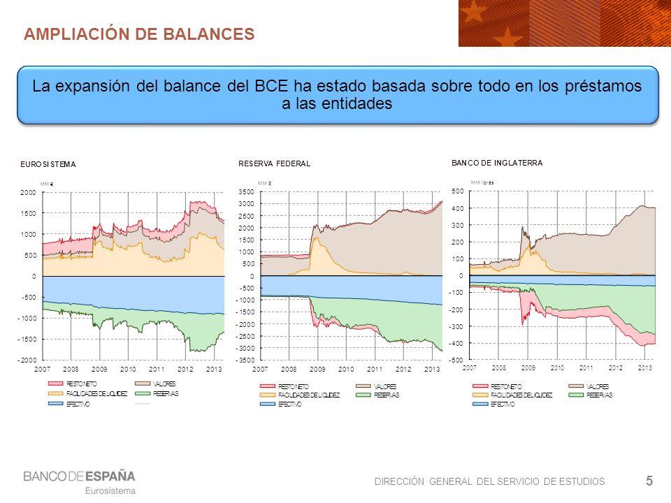 DIRECCIÓN GENERAL DEL SERVICIO DE ESTUDIOS AMPLIACIÓN DE BALANCES 5