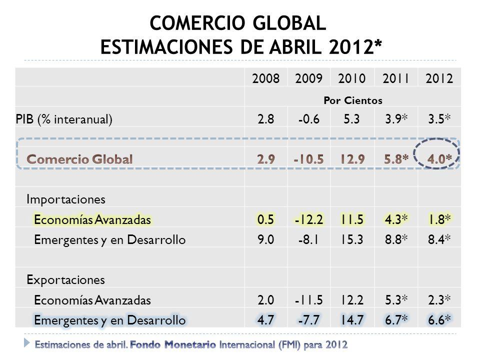 COMERCIO GLOBAL ESTIMACIONES DE ABRIL 2012* 20082009201020112012 Por Cientos PIB (% interanual)2.8-0.65.33.9*3.5* Importaciones Emergentes y en Desarr